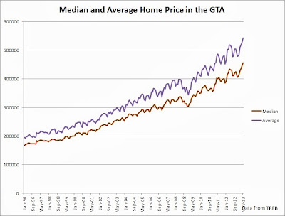gta home price average median graph 2013 june update