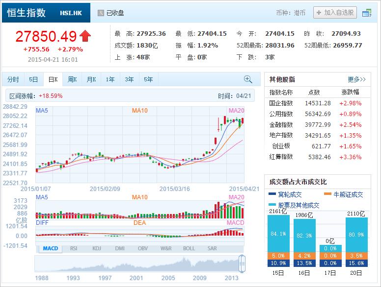 中国株コバンザメ投資 香港ハンセン指数20150421