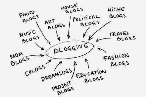 Jenis-jenis Blog