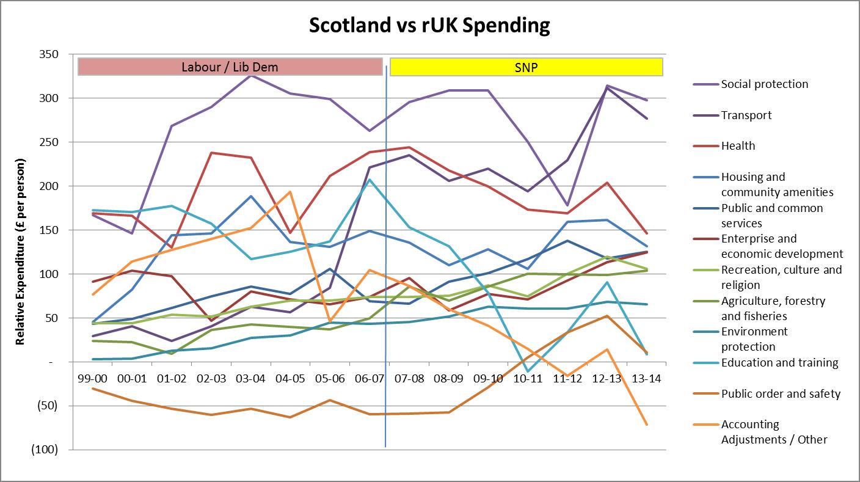 Scotland versus rest of the UK spending