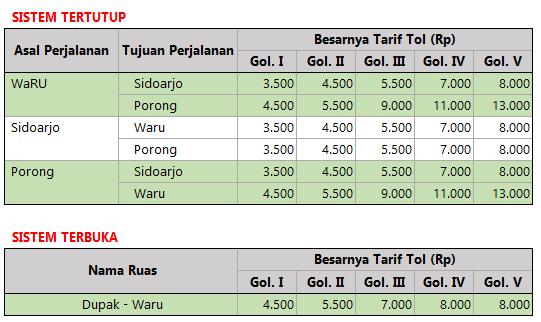 Tarif Tol Surabaya Porong Gempol 2015