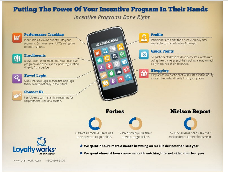 ONLINE REWARDS PROGRAMS: MOBILE APP