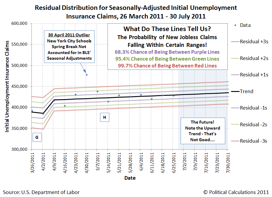 Closeup of Residual Distribution of Seasonally Adjusted Initial Unemployment Insurance Claims, 25 March 2011 through 25 June 2011