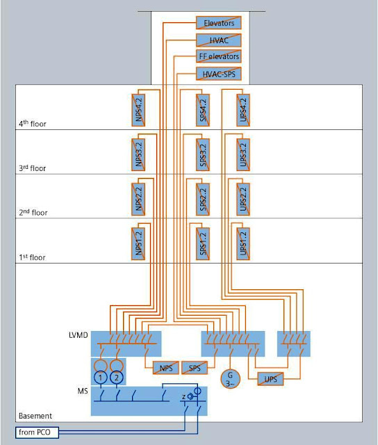 Hi rise building electrical schematic trusted wiring diagram power system architectures for the commercial buildings electrical rh electrical knowhow com home electrical wiring diagrams asfbconference2016 Image collections