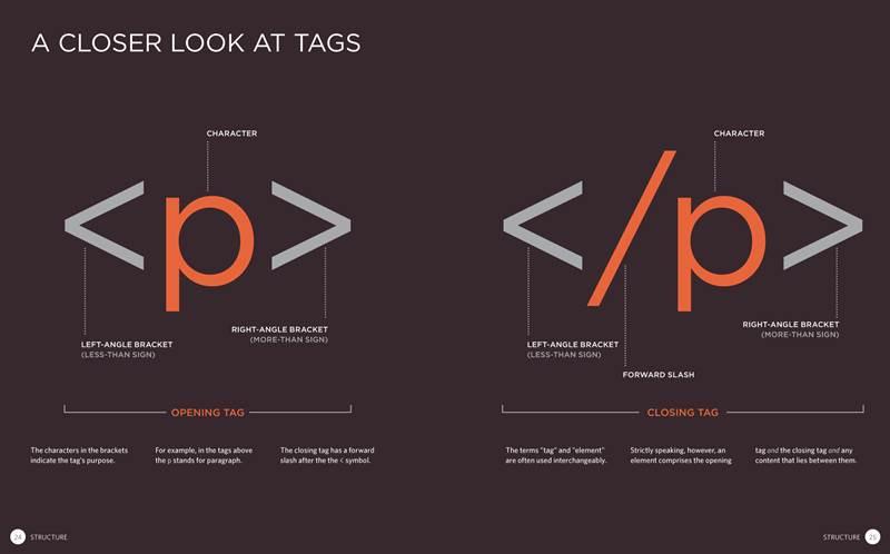 Belajar HTML Tingkat Menengah Lengkap