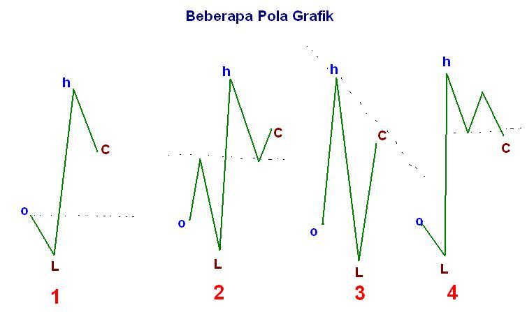 Chart Patterns   Forex Chart Patterns   Forex Chart Pattern Recognition