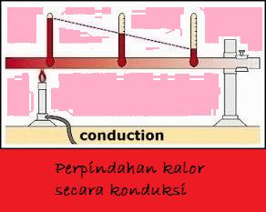 Pengertian dan contoh konduksi