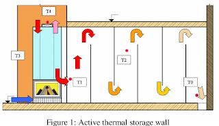 active Thermal Storage Walls