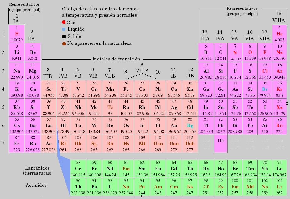 Ciencias i tabla peridica utilidad y ventajas de la tabla peridica urtaz Image collections