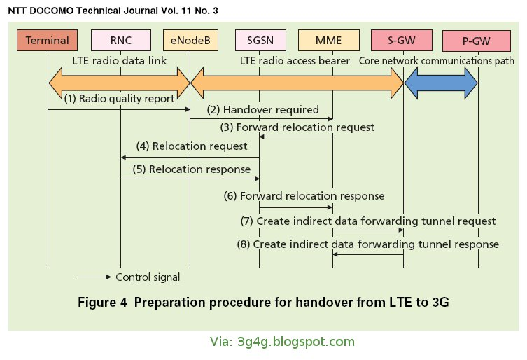 The 3g4g blog lte to 3g handover procedure and signalling lte to 3g handover procedure and signalling pronofoot35fo Image collections