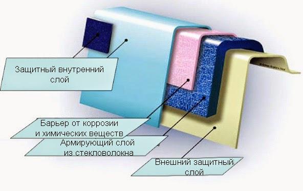 Схема строения бассейна из