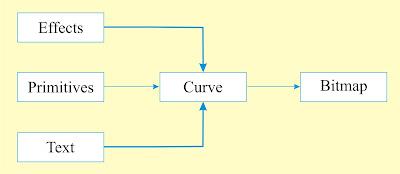 primitives text effect