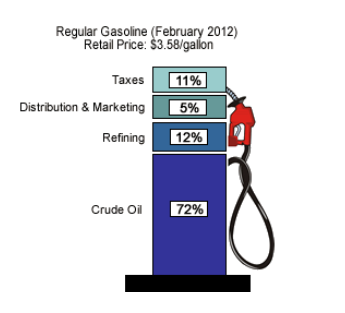 Essay effect gas prices will have on the economy