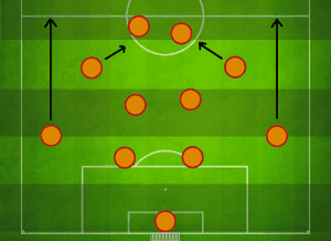 Manuel Pellegrini Tactical transition from 4-4-2 to 4-2-2-2