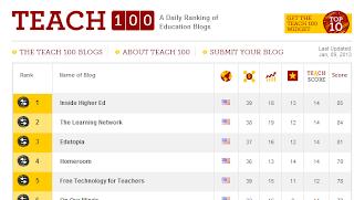Check out Teach.com's Teach100 list for great educational blogs