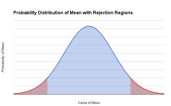 Graph of Probability Distribution of Mean with Rejection Regions