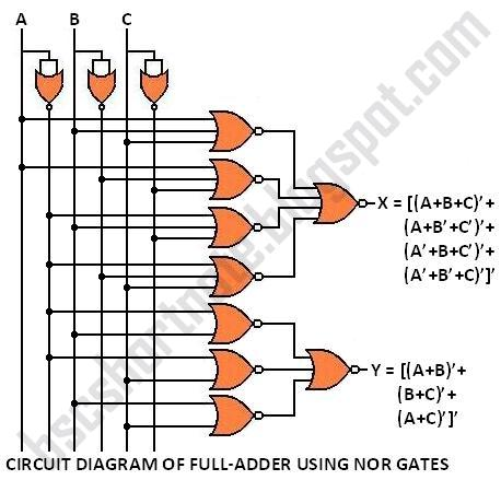 CIRCUIT DIAGRAM OF FULL-ADDER USING NOR GATES