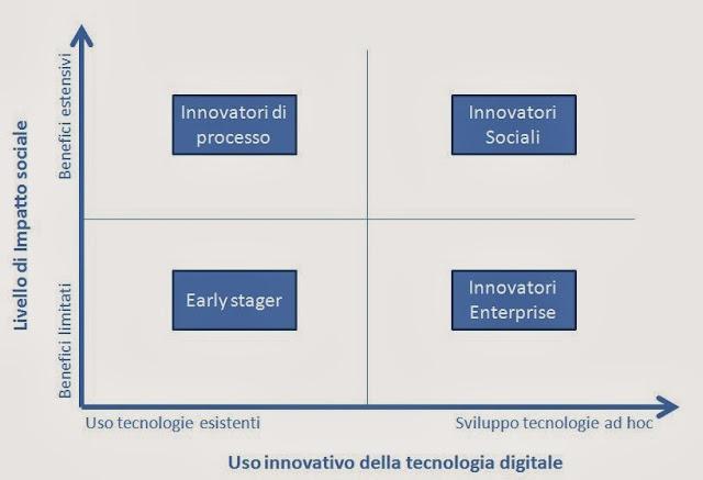 Mappa impatto sociale della tecnologia digitale