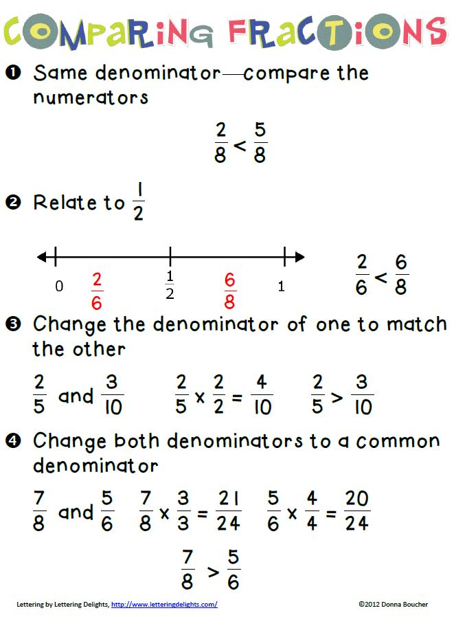 Comparing Fractions Poster Credit: Math Coach's Corner