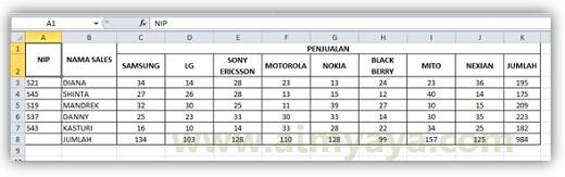 Gambar: Contoh tabel random yang akan diurutkan berdasarkan kolom dan baris