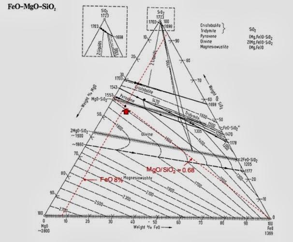 Extractive metallurgy 2008 diagram terner feo mgo sio2 yang menunjukkan hubungan antara slag melting point dan slag basicity of 068 05 untuk feo 6 10 ccuart Choice Image