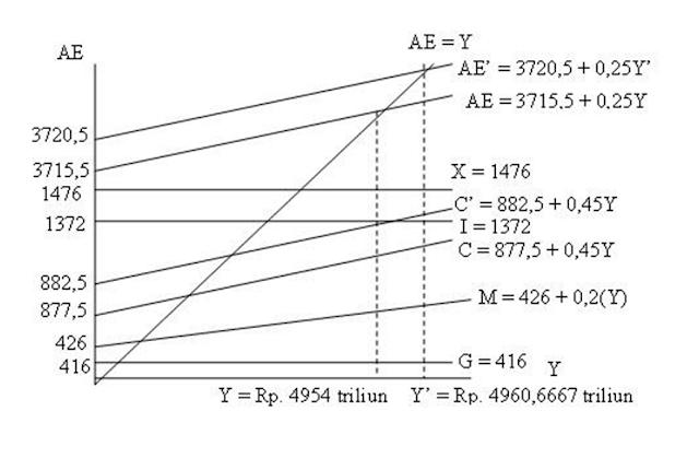 Soal Matematika Bisnis