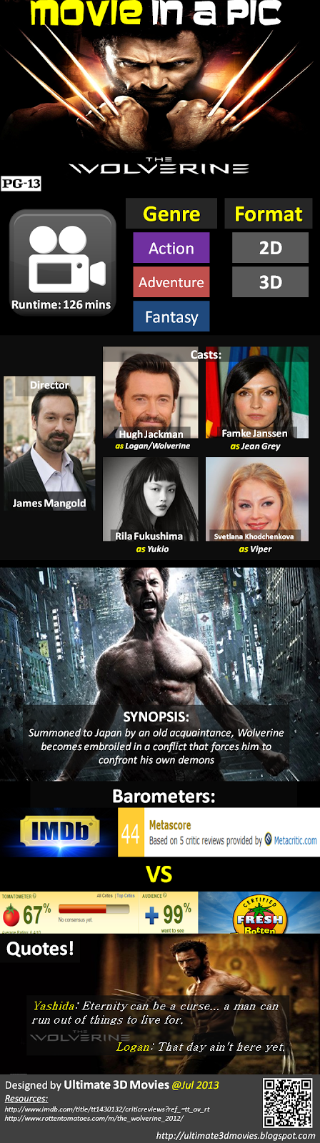 the wolverine movie in a pic infographic