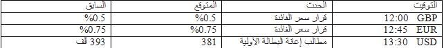 مؤشرات الاعمال بيانات عاصفة 3/12/2012