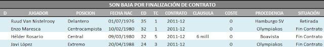 Situación Contractual Actualizada de la plantilla del Málaga Club de Fútbol para la 12/13 Bajas