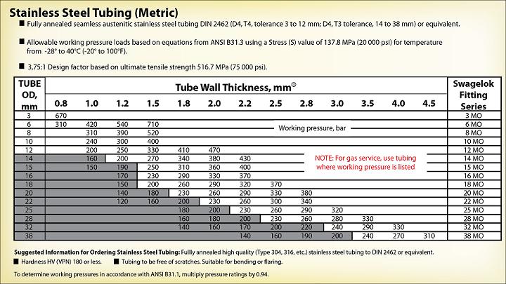 Stainless Steel Tube Thickness Chart : Aluminum tubing metric