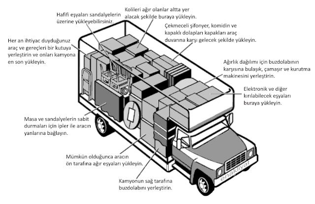 evden eve nakliyat kamyonu nasıl yüklenir