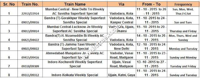 Western Railway :: Diwali Special Trains 2015