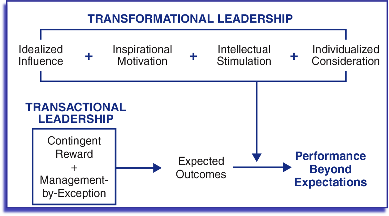 transformational and transactional leadership Transformational leadership 1 when researching transformational and transactional leadership the most frequently used survey is called the.