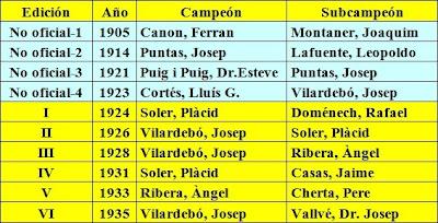 Campeones y subcampeones de Ajedrez de Cataluña hasta 1935