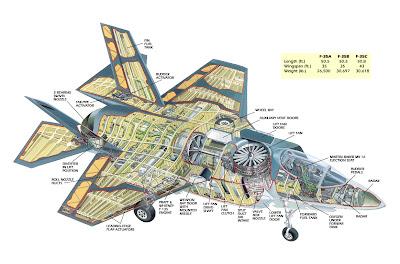 http://2.bp.blogspot.com/-2vSBu0wwU94/T3HU29Q-4OI/AAAAAAAAFUA/Bd0LEX4ZBv8/s1600/AIR_F-35B_Cutaway.jpg