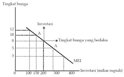 Kurva Tingkat Pengembalian yang Diharapkan dari Hasil Investasi