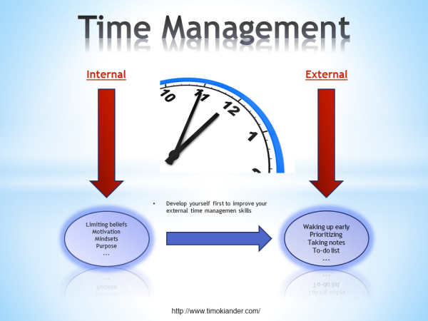 thesis statement on time management Time management is a critical aspect of any successful career it can be the key difference between getting projects done and ultimately failing.