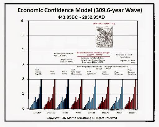 Martin Armstrong's  Economics