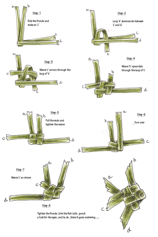 easel and bytes a knotty little fish  and how to weave a Palm Sunday Clip Art Drawing Palm Sunday Clip Art Drawing