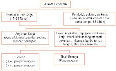 Struktur Penduduk dan Tenaga Kerja