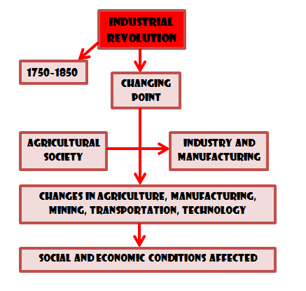 similarities between industrial revolution and technilogic Third, i will sketch what i see as the main features of the initial phase of the industrial revolution, the years from 1800 to the end of the colonial age in 1950 compare this to annual growth rates of 24 percent for the first 60 years of the 20th century, of 1 percent for the entire 19th century, of one-third of 1.