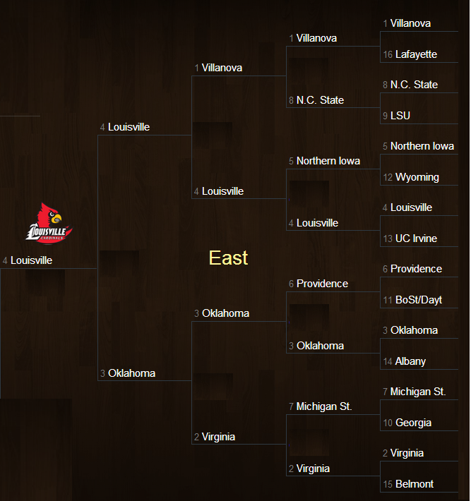 March Madness East Region Bracket