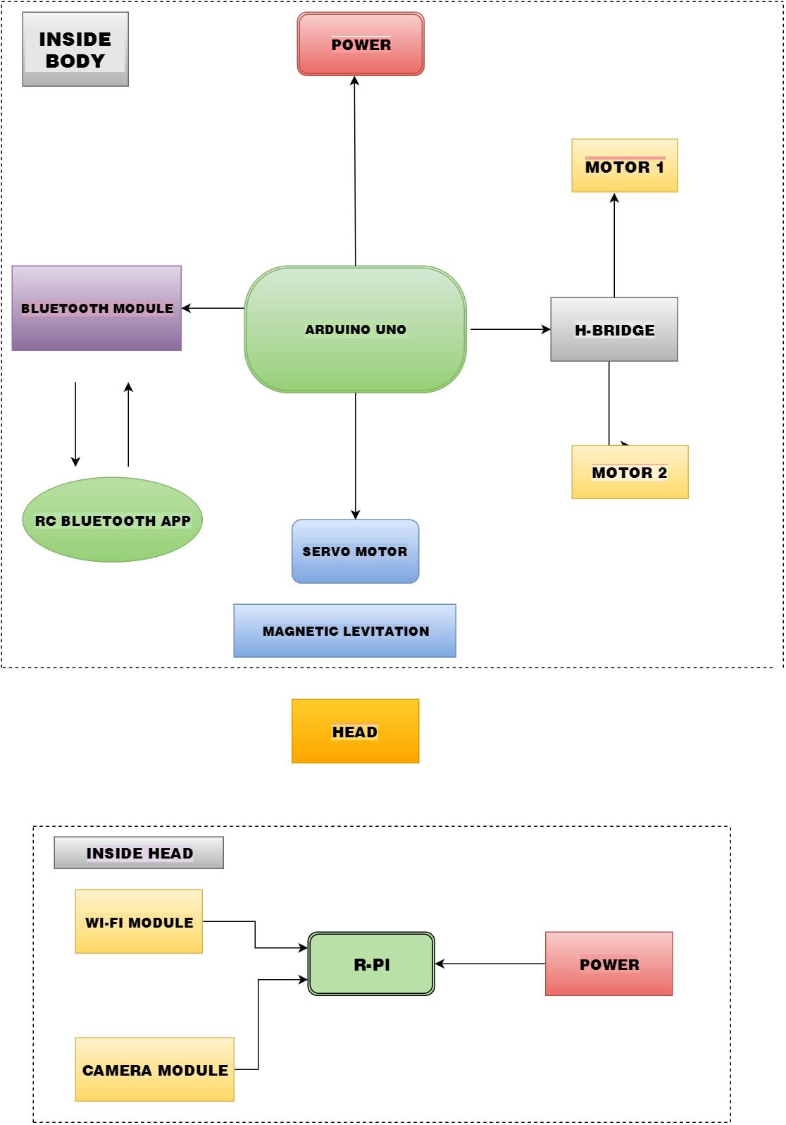 R2se Bot Iedprojects2016iiitd H Bridge Block Diagram