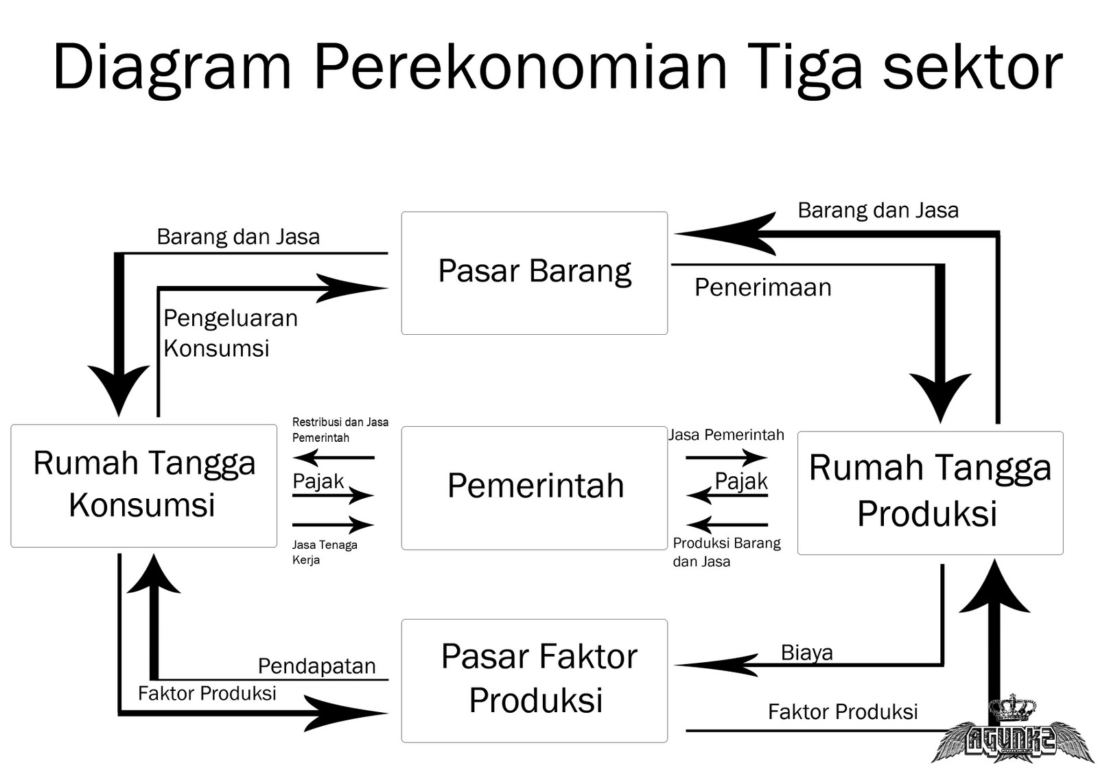Perekonomian tiga sektor ccuart Choice Image