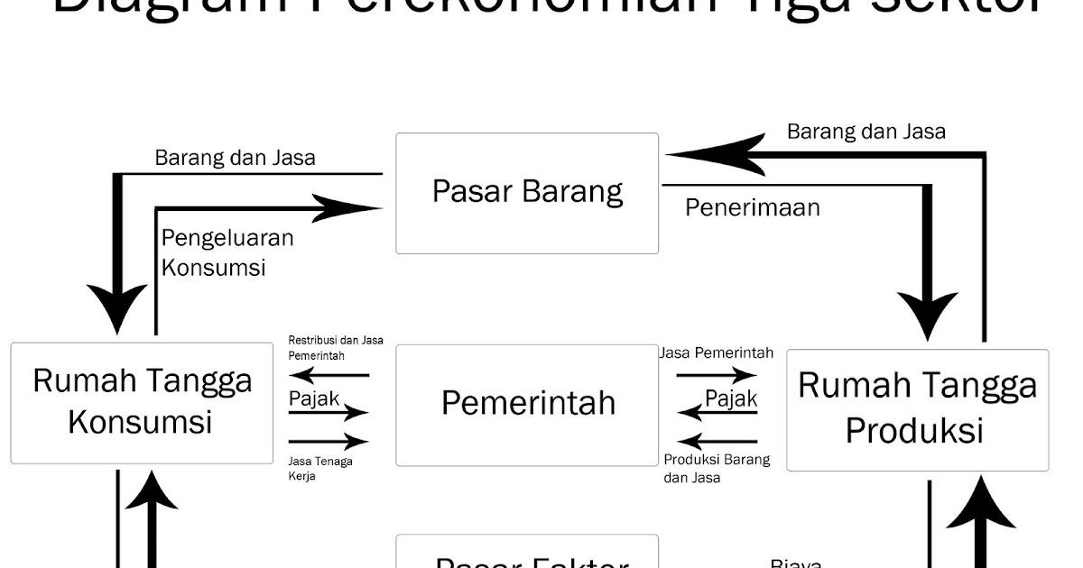 Diagram tiga sektorg ccuart Choice Image
