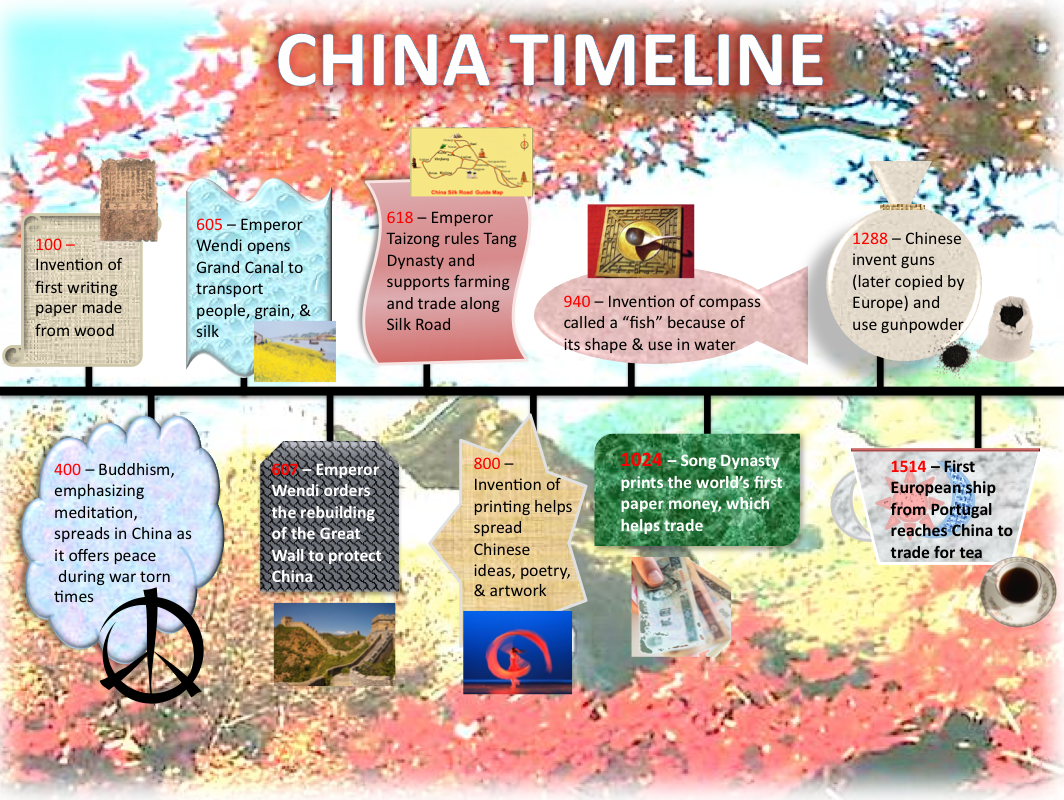 important event in chinese history Of the 10 most damaging wars in history based on combatant and civilian  the  rebellion, led by hong xiuquan, took the major chinese city of.