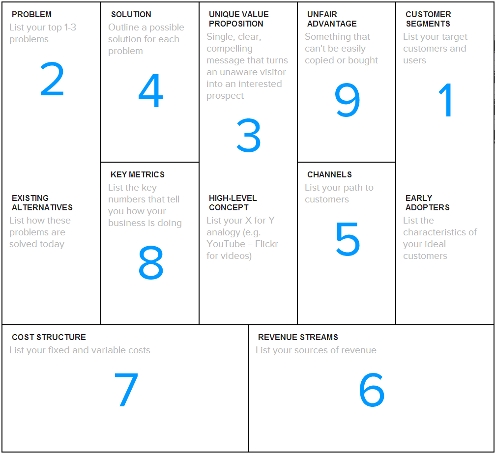 lean startup business model canvas pdf