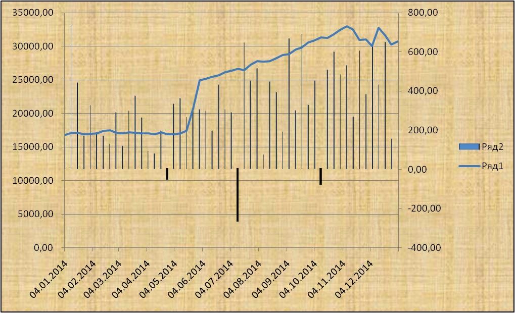 Сумма инвестиций и доходность