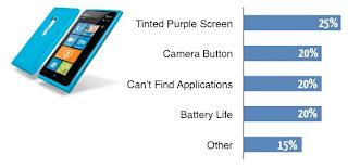 kelemahan smartphone Nokia Lumnia 900