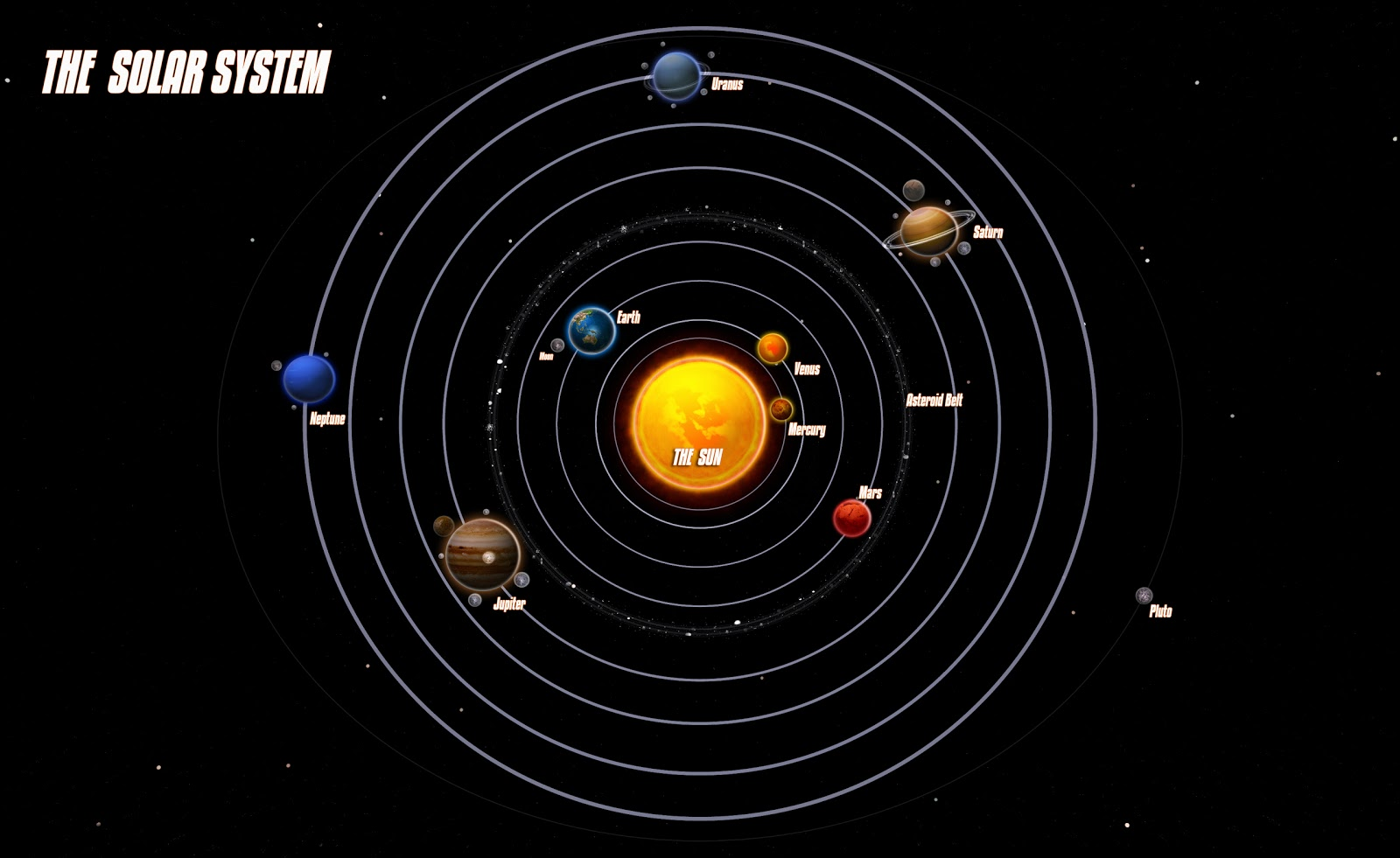 As an exercise  imagine all of  Universe Pictures With All Planets